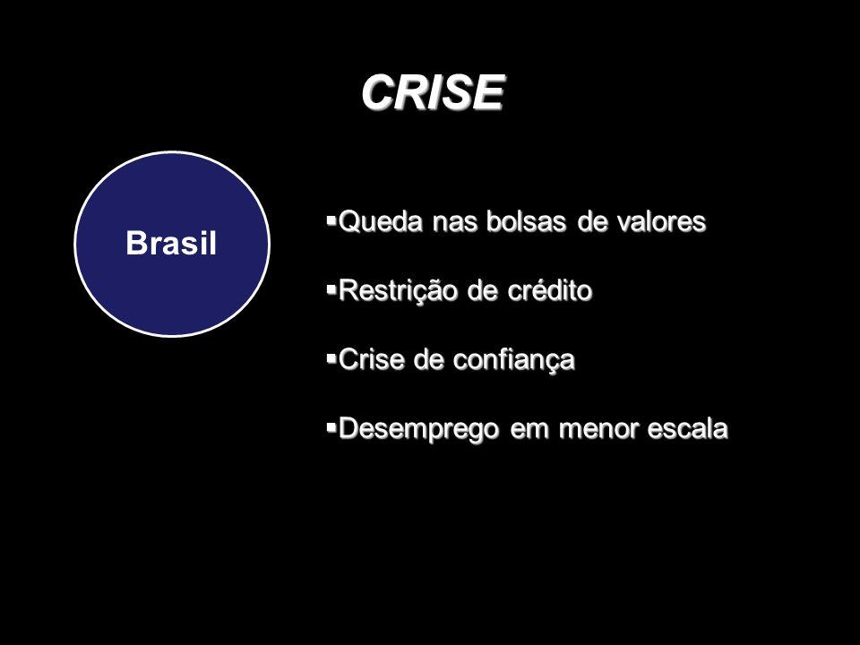 CRISE Brasil Queda nas bolsas de valores Restrição de crédito