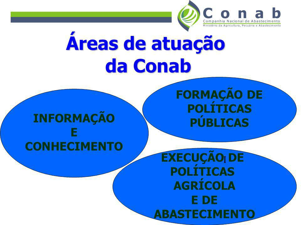 Áreas de atuação da Conab