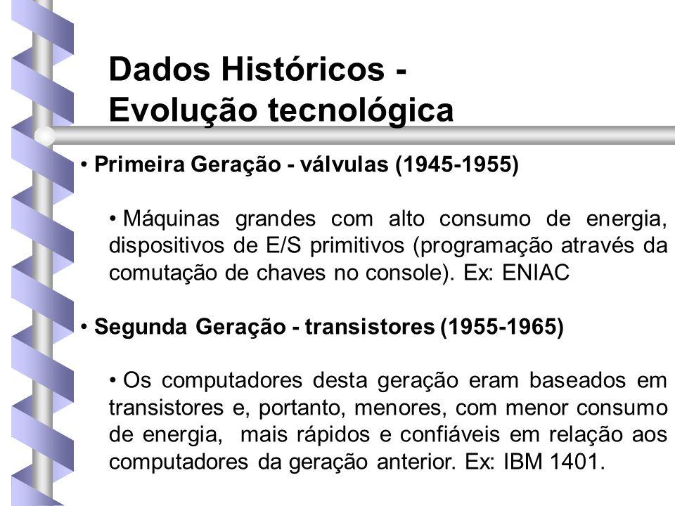 Dados Históricos - Evolução tecnológica