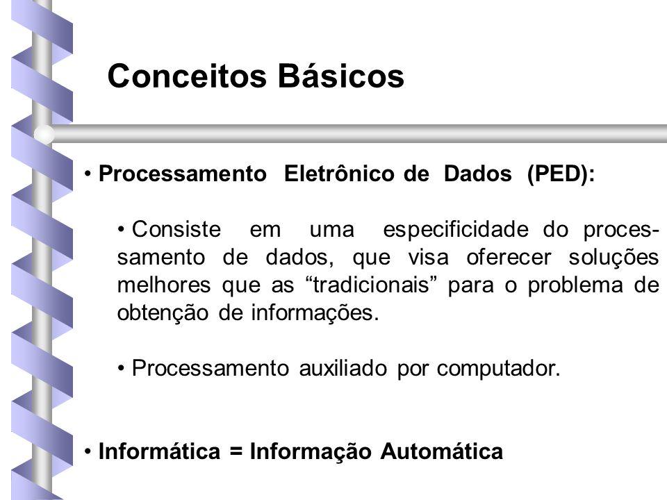 Conceitos Básicos Processamento Eletrônico de Dados (PED):