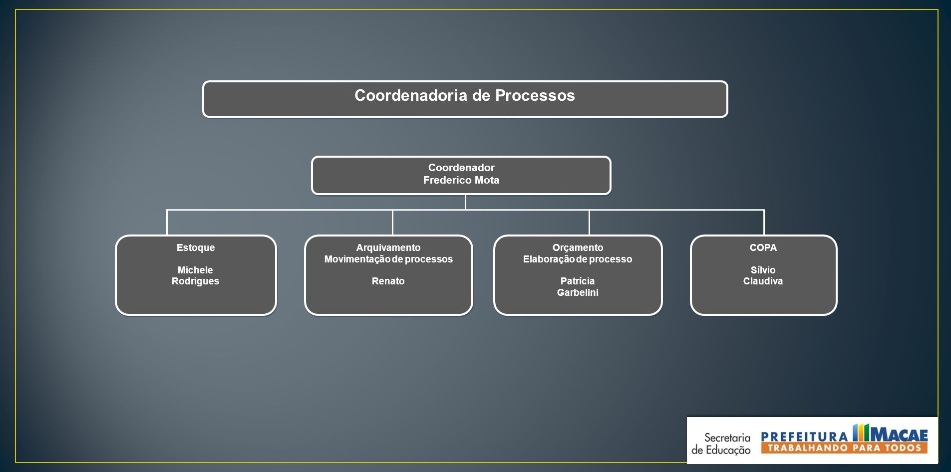 Coordenadoria de Processos