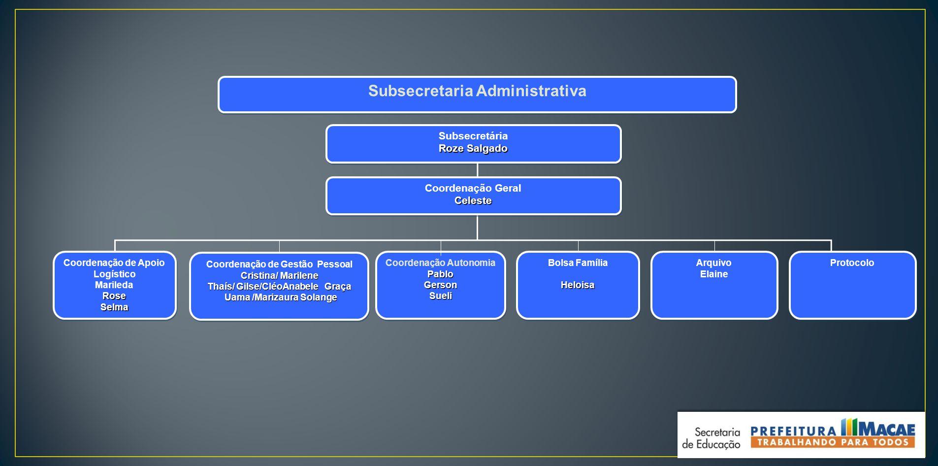 Subsecretaria Administrativa