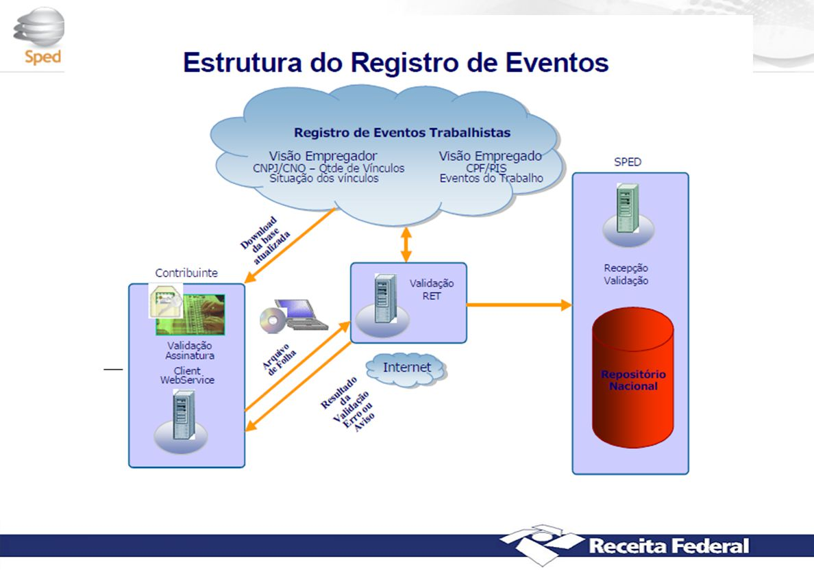 Esquema do EFD - Social
