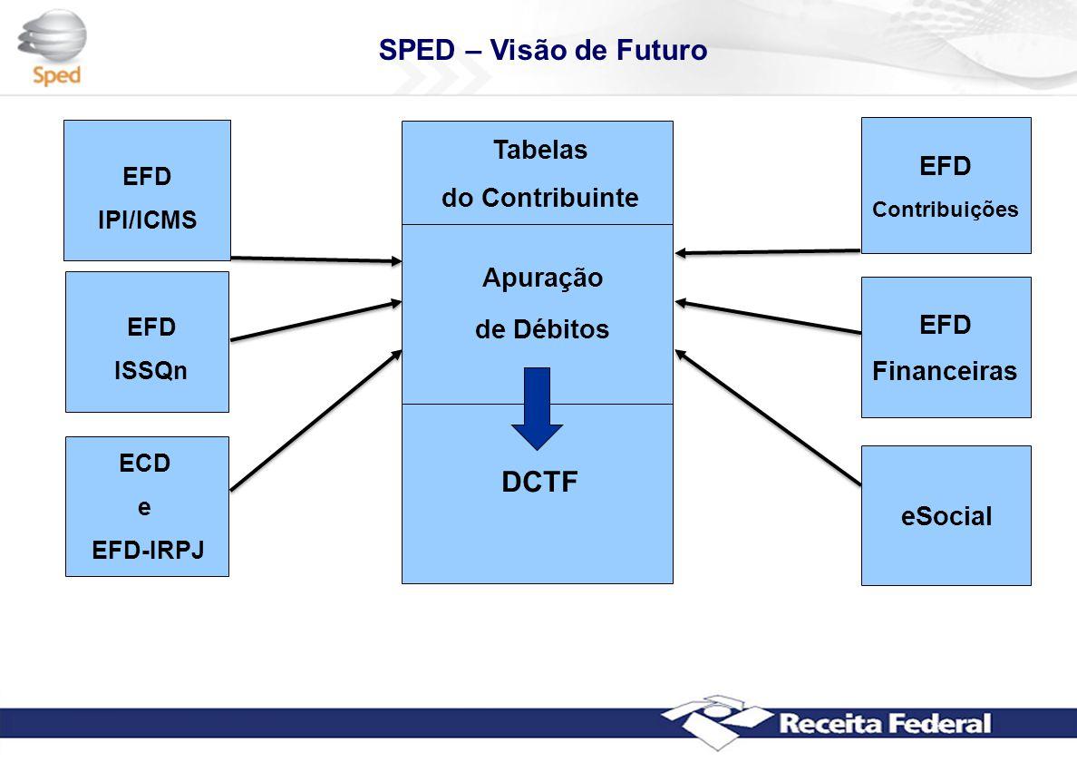 SPED – Visão de Futuro DCTF