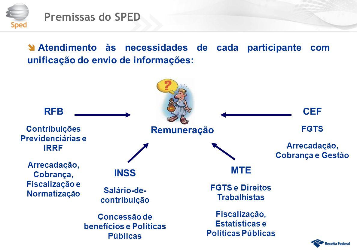 Premissas do SPED Remuneração RFB CEF MTE INSS