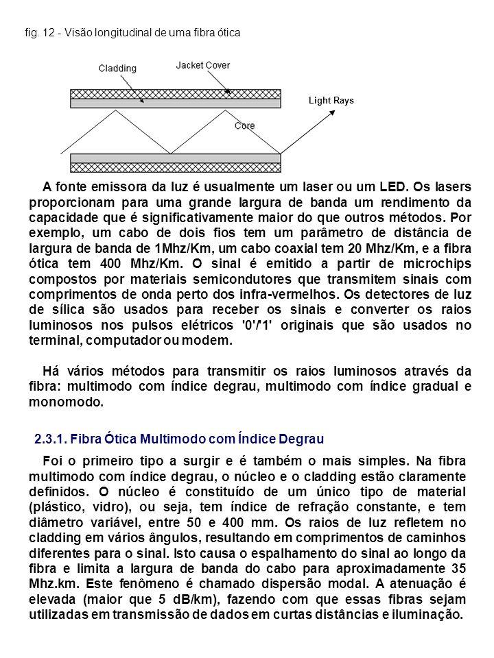 2.3.1. Fibra Ótica Multimodo com Índice Degrau