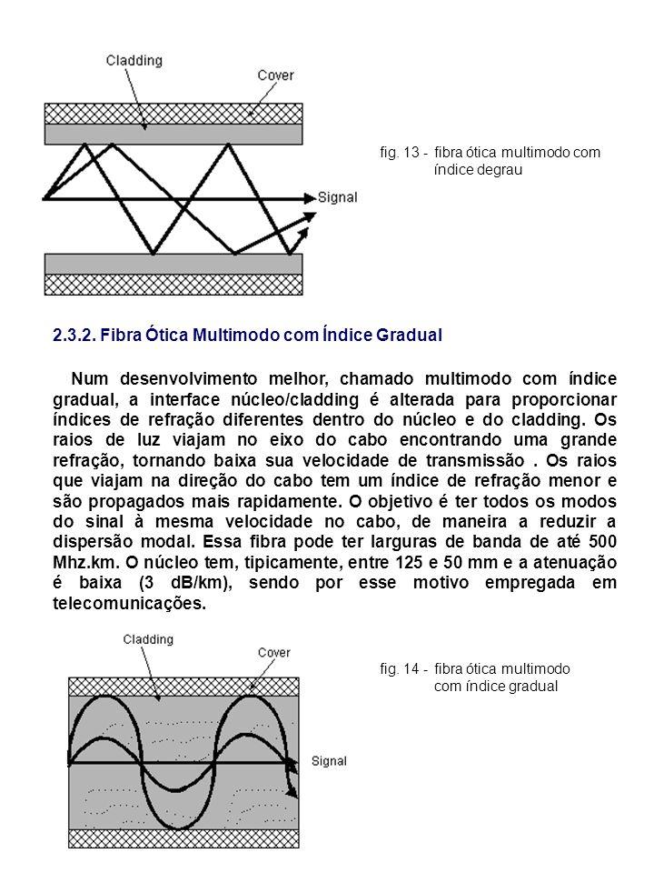 2.3.2. Fibra Ótica Multimodo com Índice Gradual