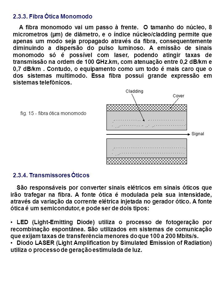 2.3.3. Fibra Ótica Monomodo