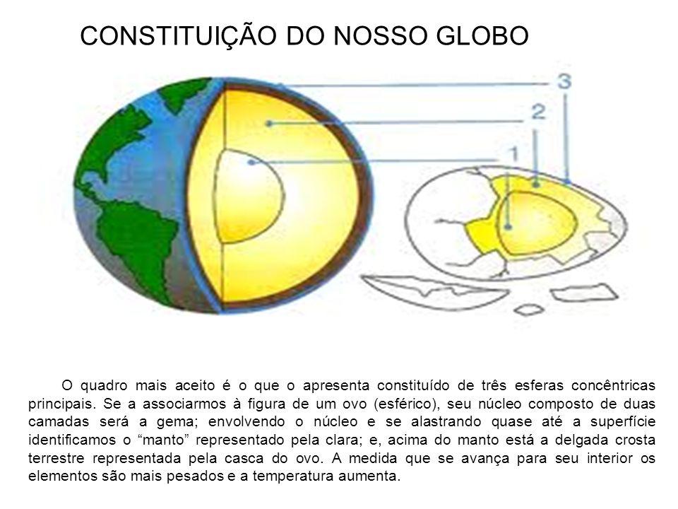 CONSTITUIÇÃO DO NOSSO GLOBO