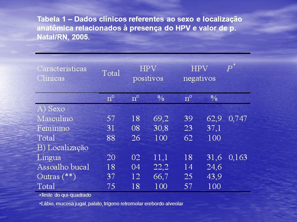 Tabela 1 – Dados clínicos referentes ao sexo e localização anatômica relacionados à presença do HPV e valor de p. Natal/RN, 2005.