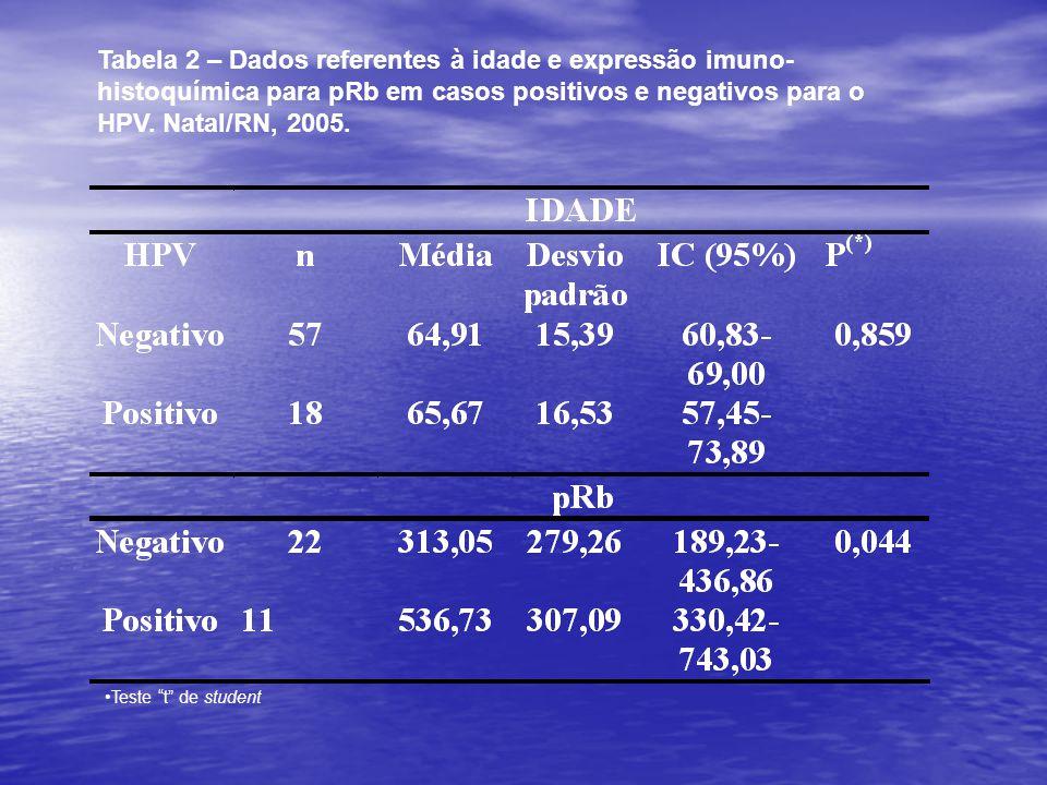 Tabela 2 – Dados referentes à idade e expressão imuno-histoquímica para pRb em casos positivos e negativos para o HPV. Natal/RN, 2005.
