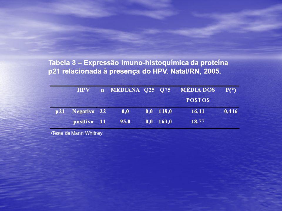 Tabela 3 – Expressão imuno-histoquímica da proteína p21 relacionada à presença do HPV. Natal/RN, 2005.