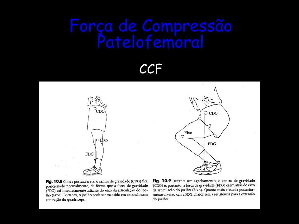 Força de Compressão Patelofemoral