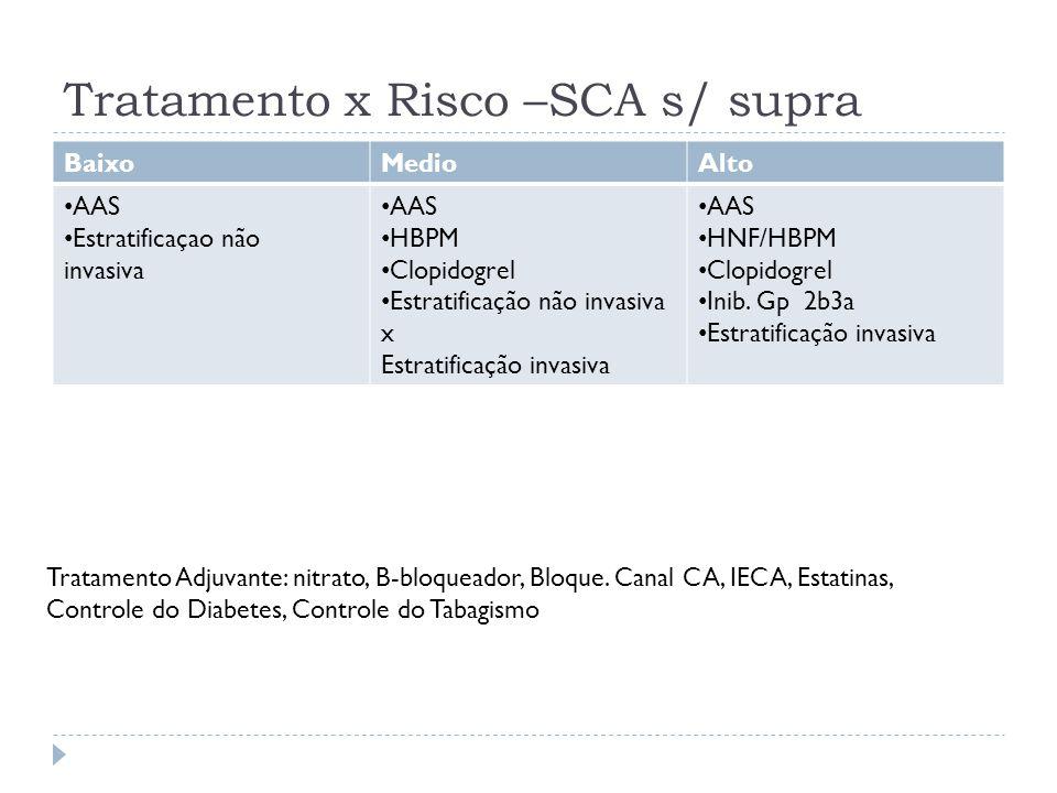 Tratamento x Risco –SCA s/ supra