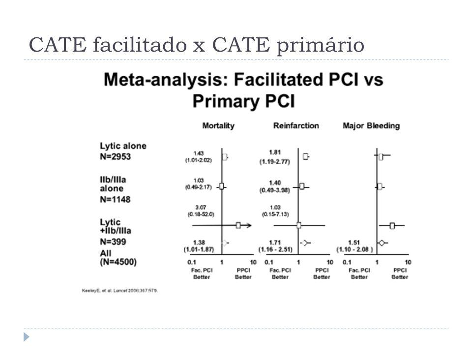 CATE facilitado x CATE primário