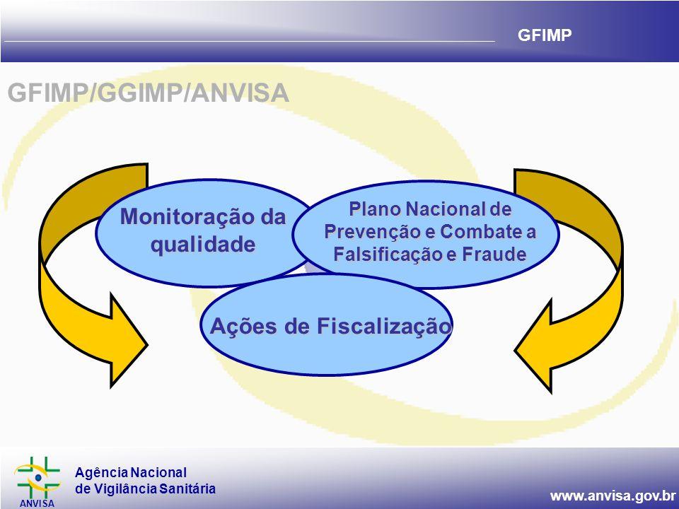 GFIMP/GGIMP/ANVISA Monitoração da qualidade Ações de Fiscalização