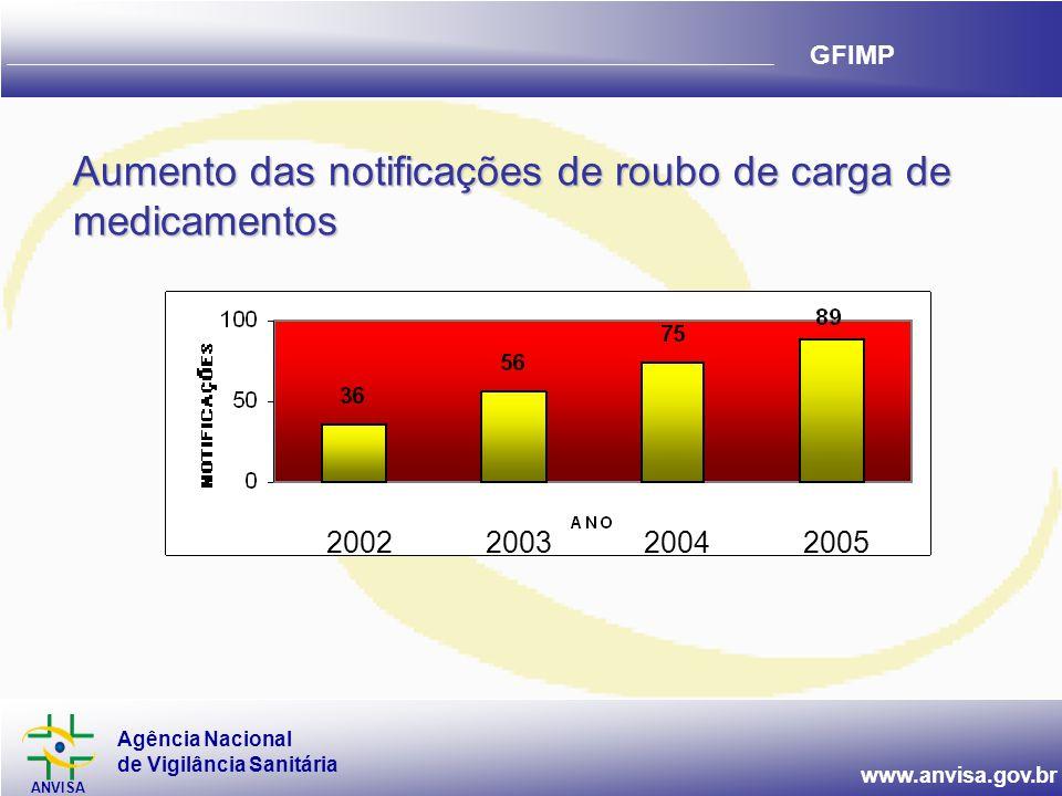 Aumento das notificações de roubo de carga de medicamentos