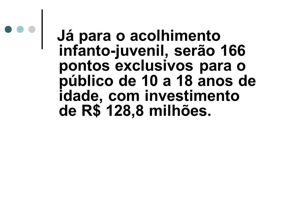 Já para o acolhimento infanto-juvenil, serão 166 pontos exclusivos para o público de 10 a 18 anos de idade, com investimento de R$ 128,8 milhões.