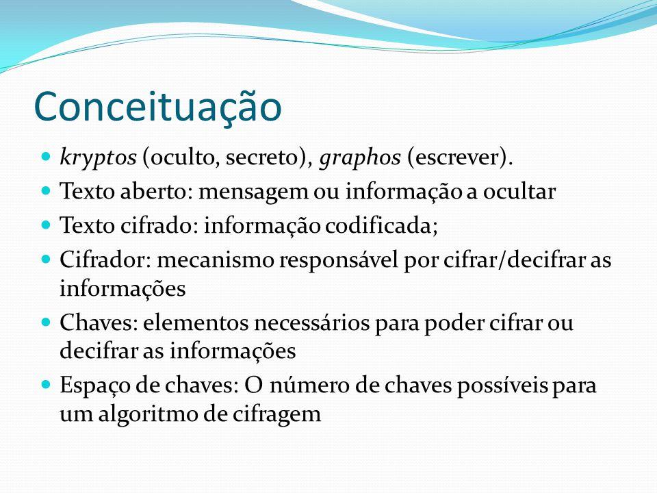 Conceituação kryptos (oculto, secreto), graphos (escrever).