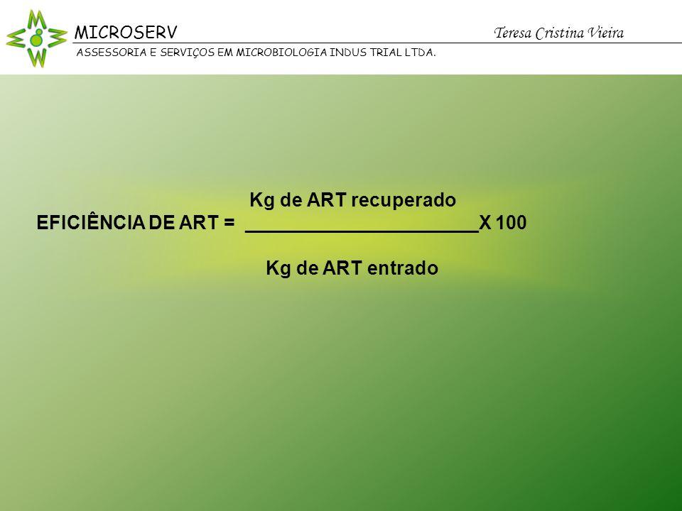 EFICIÊNCIA DE ART = ______________________X 100 Kg de ART entrado
