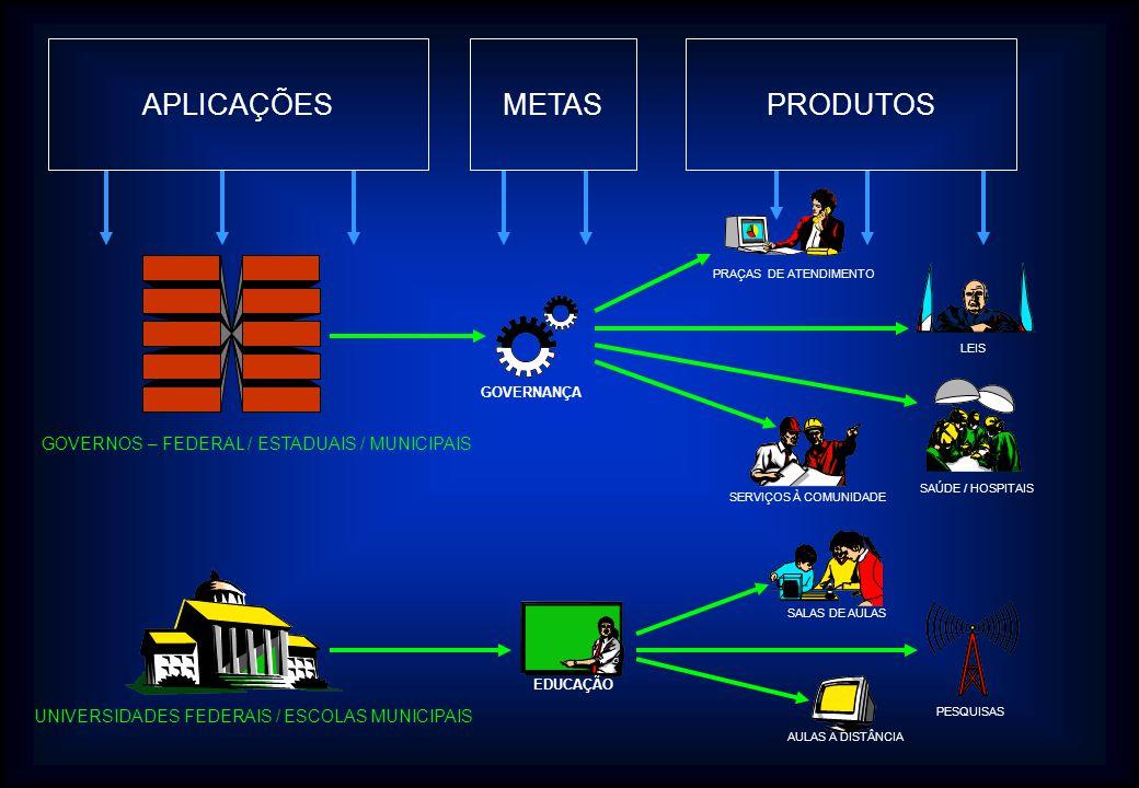 APLICAÇÕES METAS PRODUTOS GOVERNOS – FEDERAL / ESTADUAIS / MUNICIPAIS
