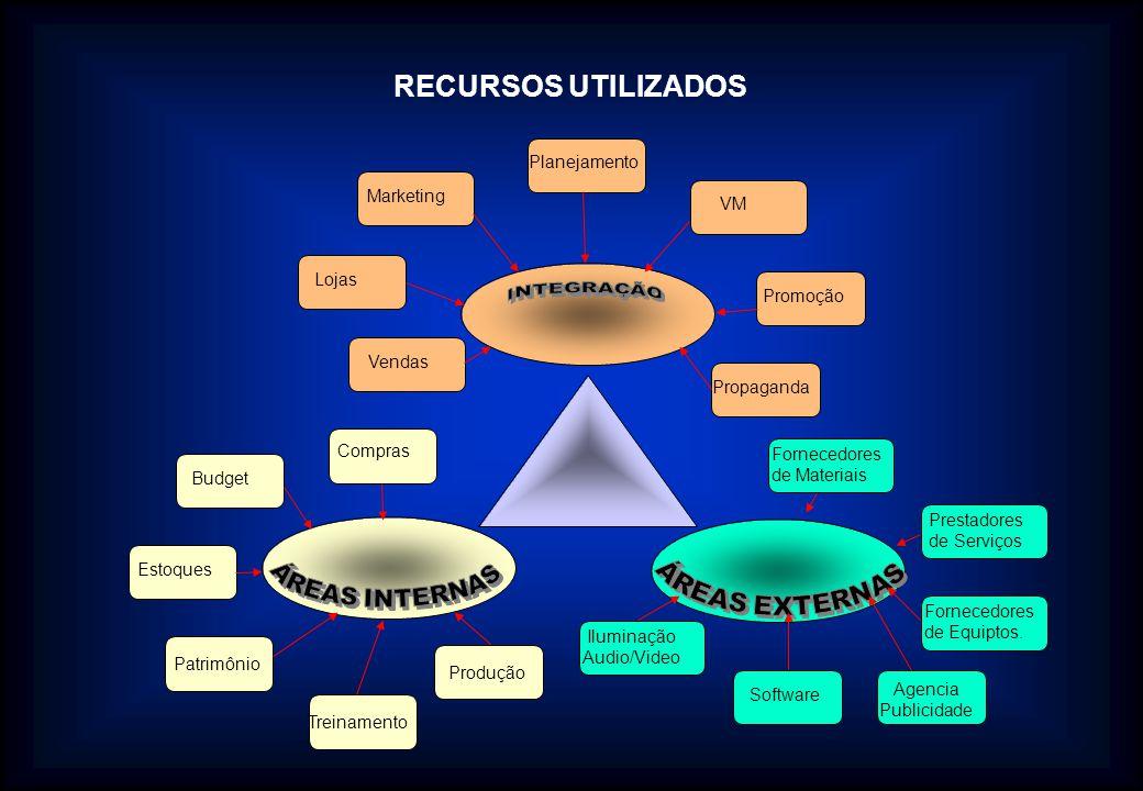 RECURSOS UTILIZADOS INTEGRAÇÃO ÁREAS EXTERNAS ÁREAS INTERNAS