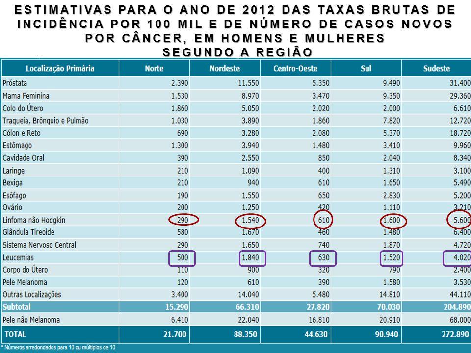 ESTIMATIVAS PARA O ANO DE 2012 DAS TAXAS BRUTAS DE INCIDÊNCIA POR 100 MIL E DE NÚMERO DE CASOS NOVOS POR CÂNCER, EM HOMENS E MULHERES