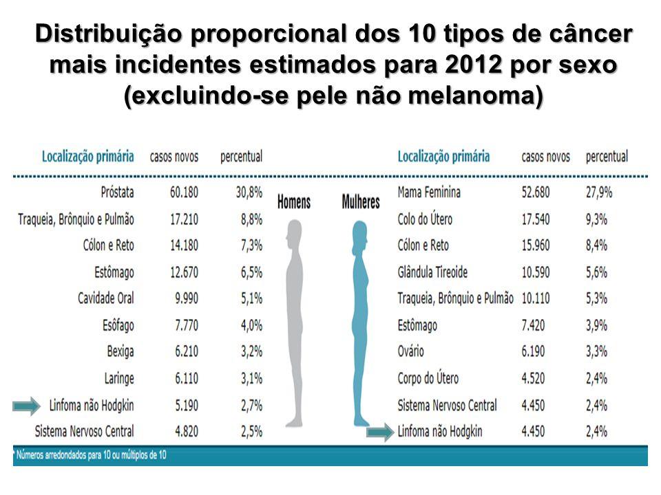 Distribuição proporcional dos 10 tipos de câncer mais incidentes estimados para 2012 por sexo (excluindo-se pele não melanoma)