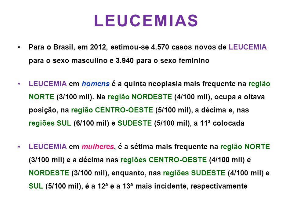 LEUCEMIAS Para o Brasil, em 2012, estimou-se 4.570 casos novos de LEUCEMIA para o sexo masculino e 3.940 para o sexo feminino.