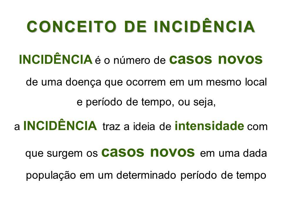 CONCEITO DE INCIDÊNCIA
