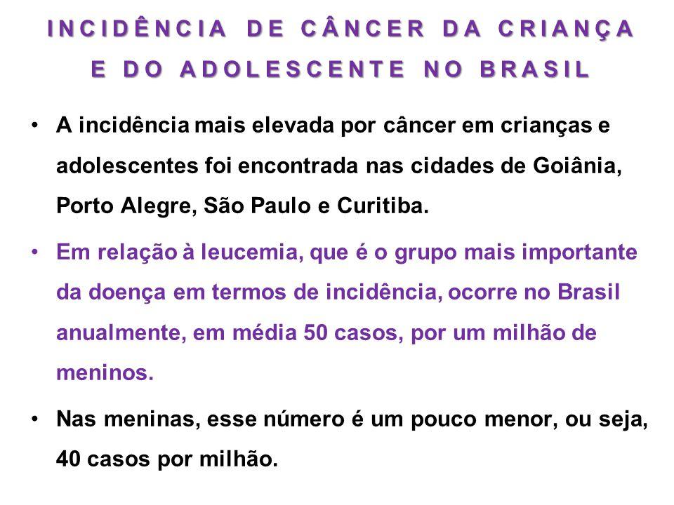 INCIDÊNCIA DE CÂNCER DA CRIANÇA E DO ADOLESCENTE NO BRASIL