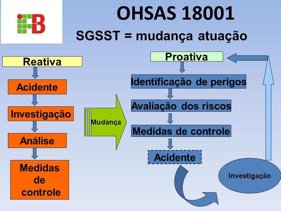 SGSST = mudança atuação