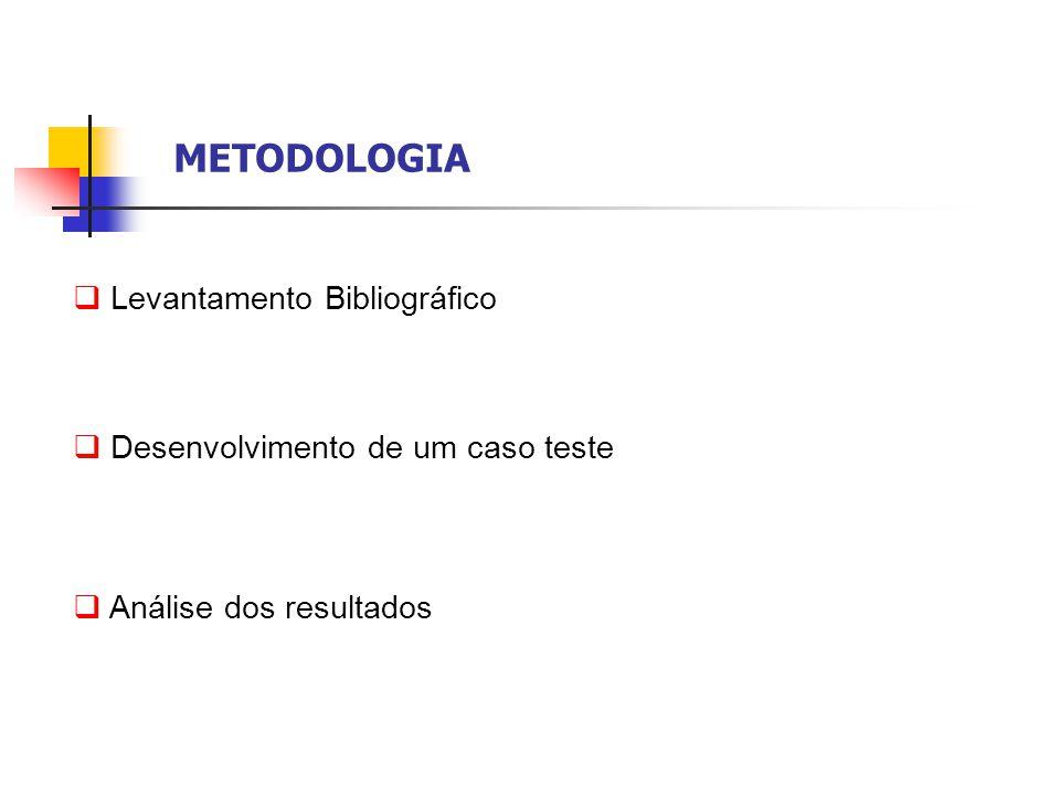 METODOLOGIA Levantamento Bibliográfico