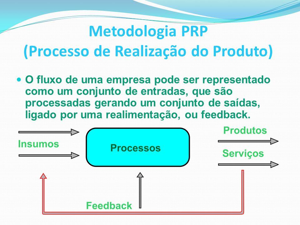 Metodologia PRP (Processo de Realização do Produto)