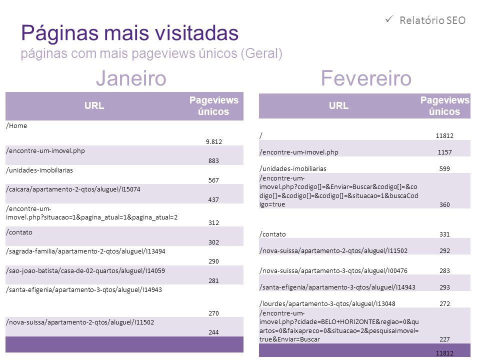 Páginas mais visitadas páginas com mais pageviews únicos (Geral)