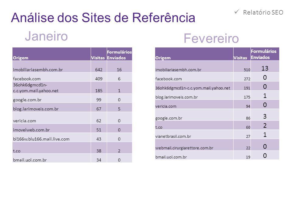 Análise dos Sites de Referência