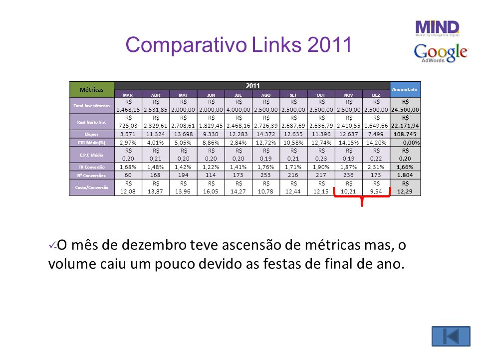 Comparativo Links 2011 Métricas. 2011. Acumulado. MAR. ABR. MAI. JUN. JUL. AGO. SET. OUT.