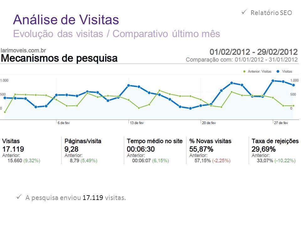 Análise de Visitas Evolução das visitas / Comparativo último mês