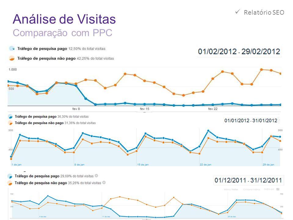Análise de Visitas Comparação com PPC