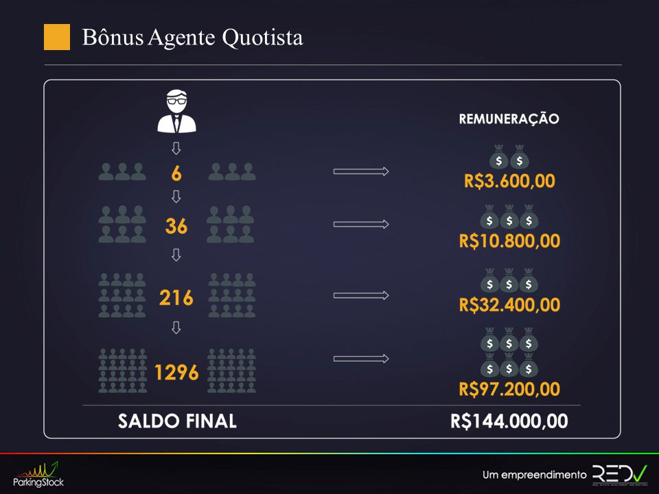 Bônus Agente Quotista