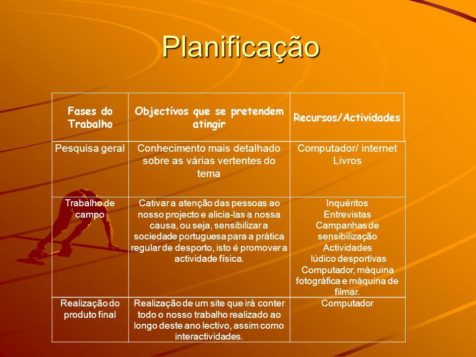 Objectivos que se pretendem atingir Recursos/Actividades