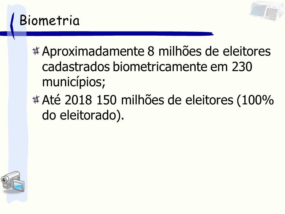 Biometria Aproximadamente 8 milhões de eleitores cadastrados biometricamente em 230 municípios;