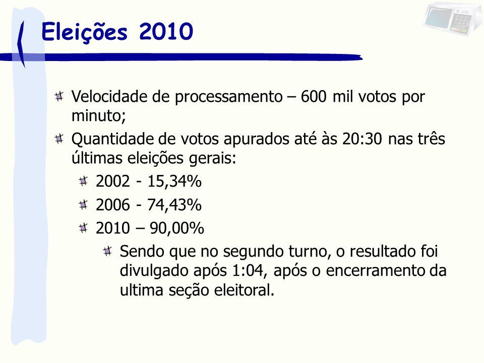 Eleições 2010 Velocidade de processamento – 600 mil votos por minuto;