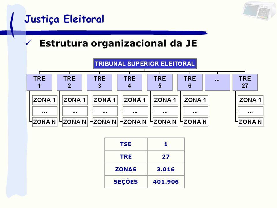 Justiça Eleitoral Estrutura organizacional da JE TSE 1 TRE 27 ZONAS