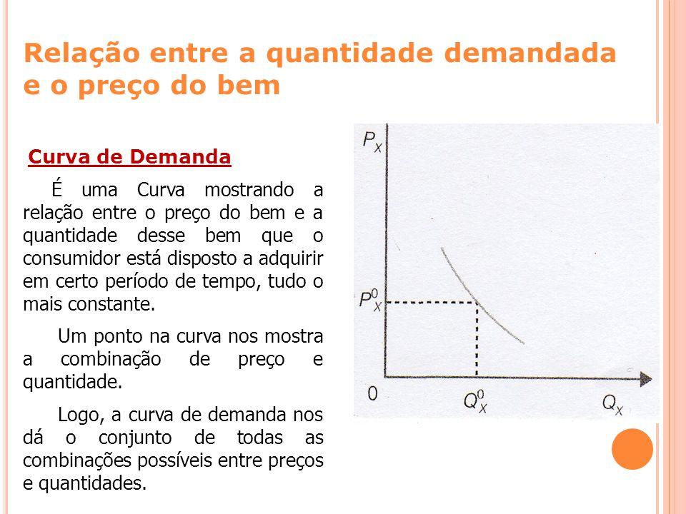 Um ponto na curva nos mostra a combinação de preço e quantidade.