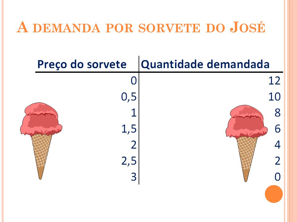 A demanda por sorvete do José