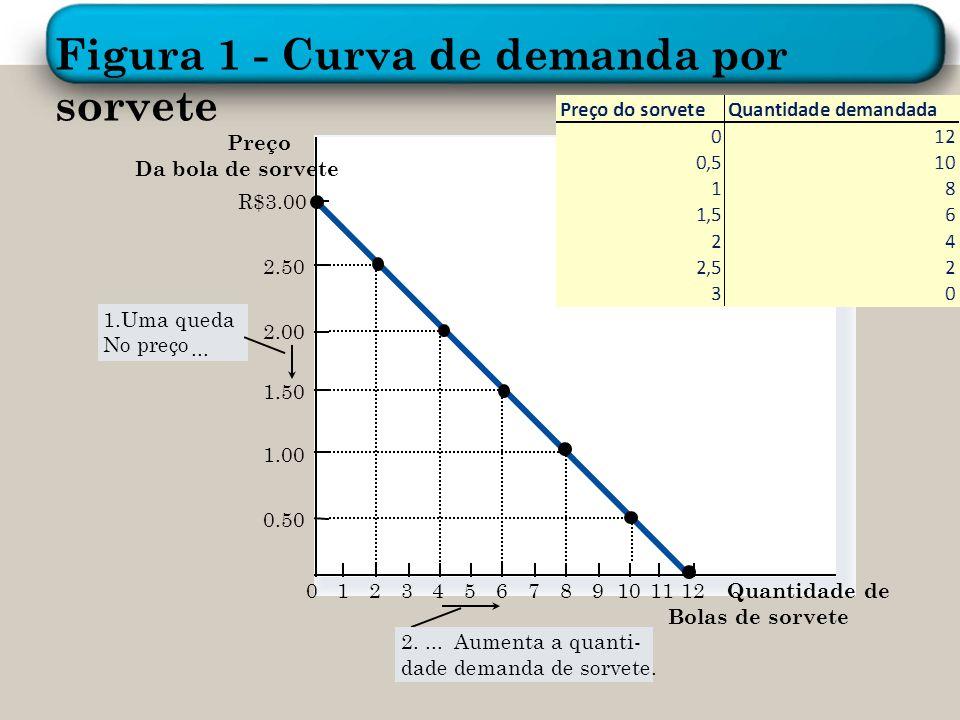 Figura 1 - Curva de demanda por sorvete
