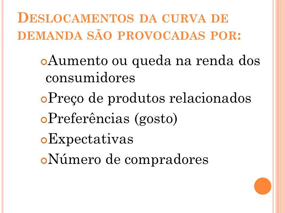 Deslocamentos da curva de demanda são provocadas por: