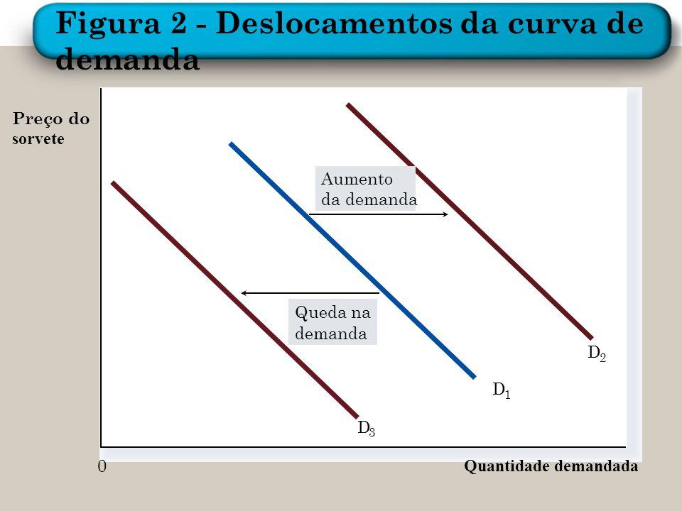 Figura 2 - Deslocamentos da curva de demanda