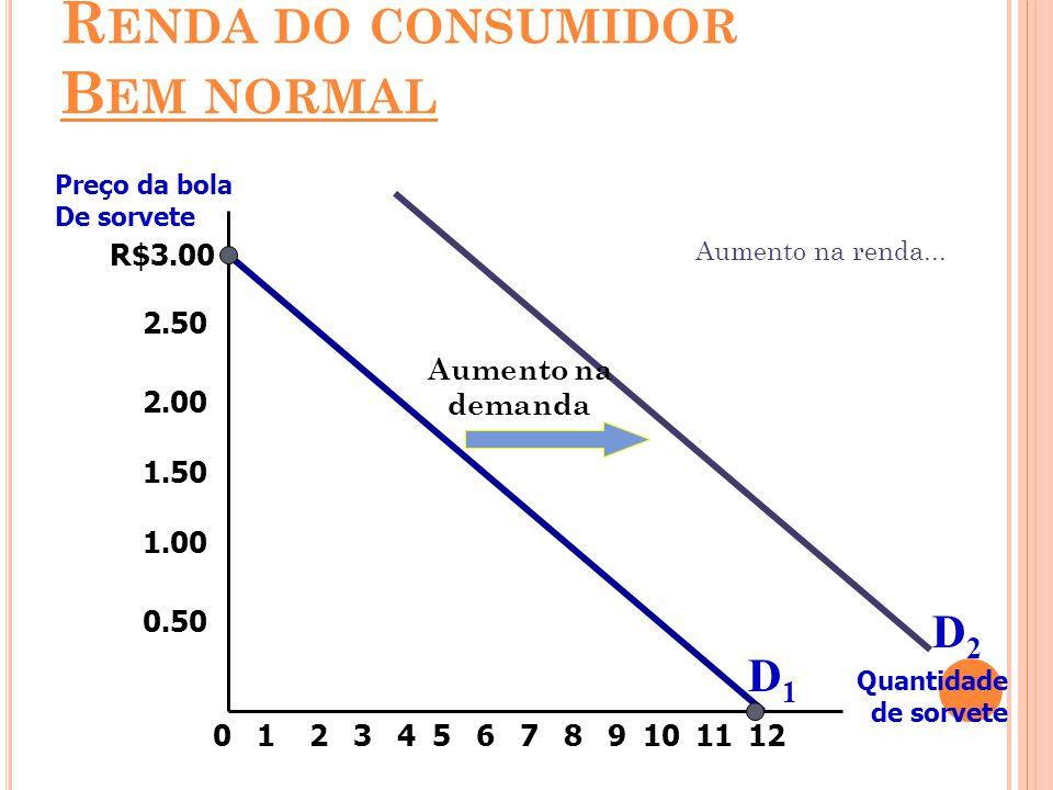Renda do consumidor Bem normal